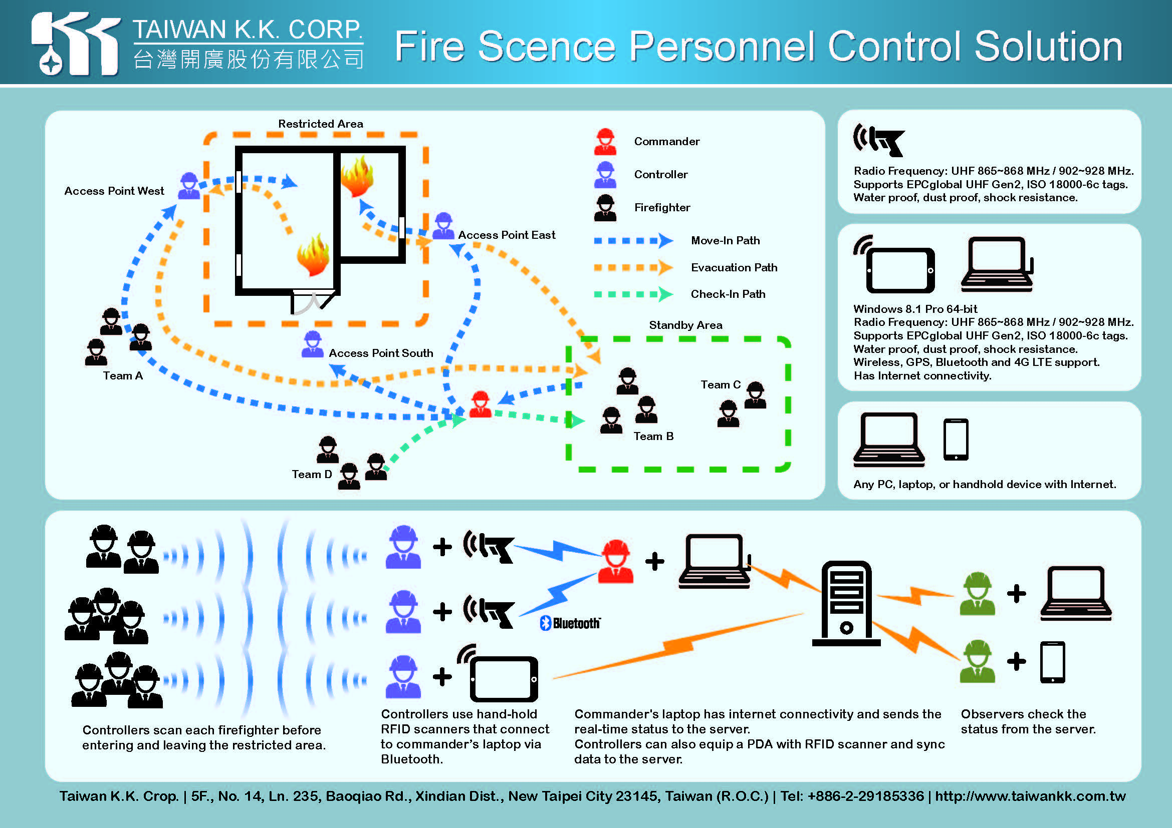 Fire Scence Personnal control Solution